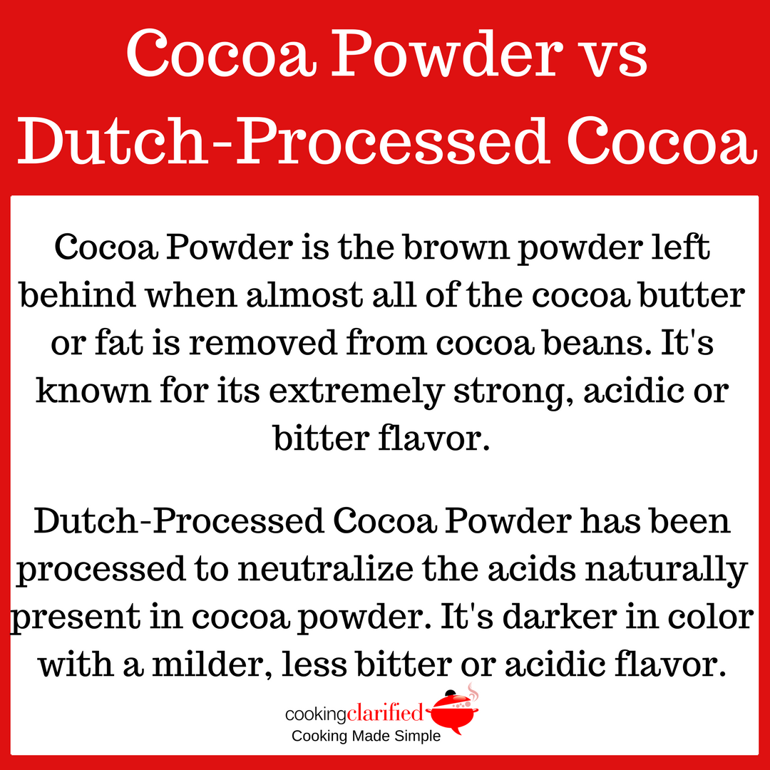 Cocoa Powder vs Dutch-Processed Cocoa Powder